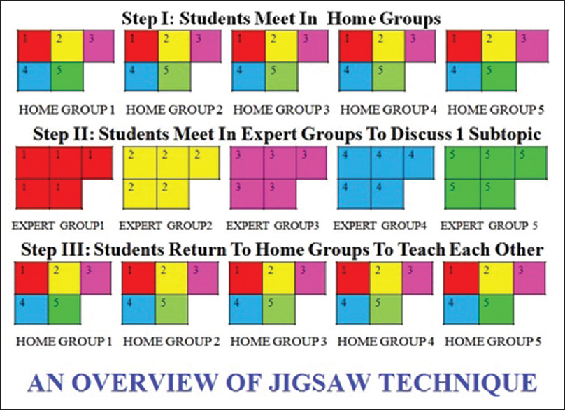 Figure 1: An overview of jigsaw technique showing formation of home groups and expert groups